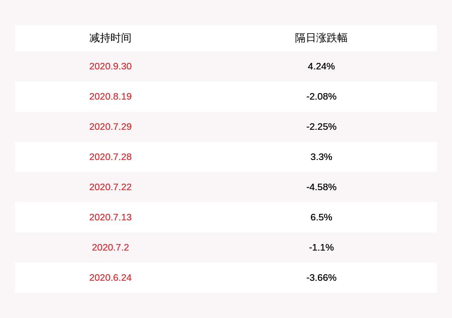 卓胜微:股东IPV已减持约597万股,减持计划数量已过半