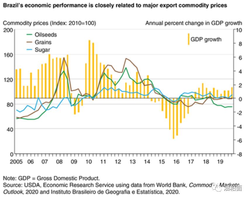 【深度研究】巴西大宗农产品增长潜力大及未来价格承压
