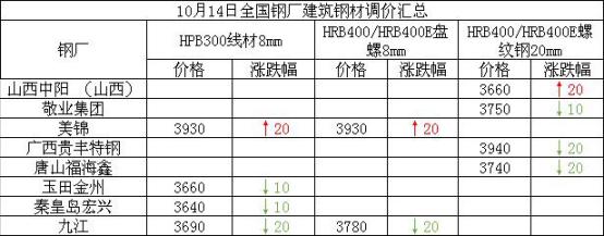 兰格建筑钢材日盘点(10.14):价格小幅下降 整体成交较弱
