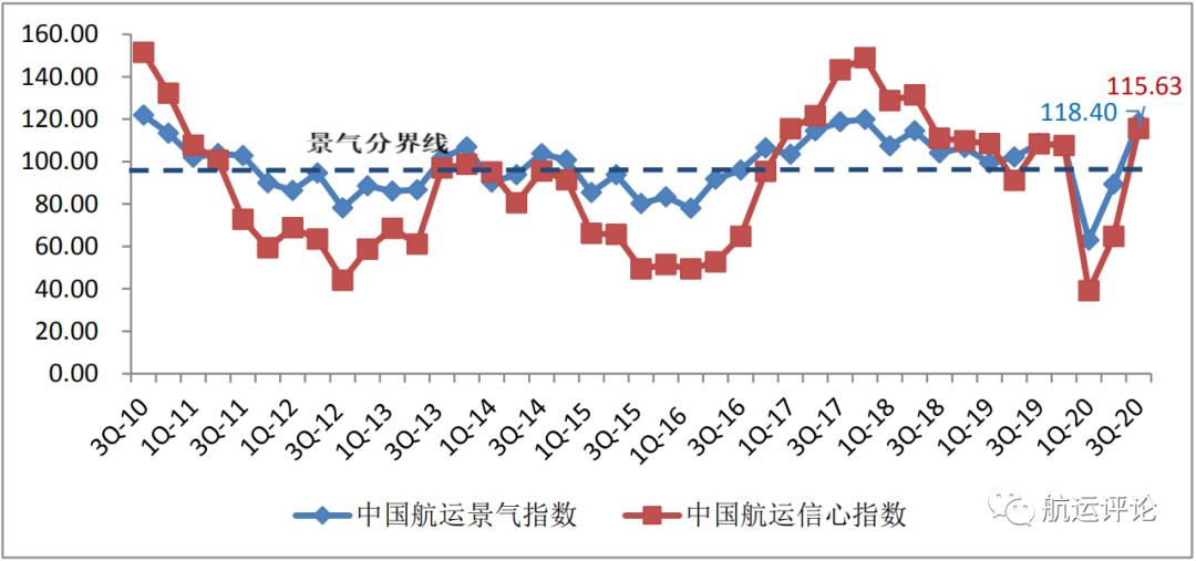 中国航运业已全面复苏,但四季度干散货海运堪忧——上海国际航运研究中心