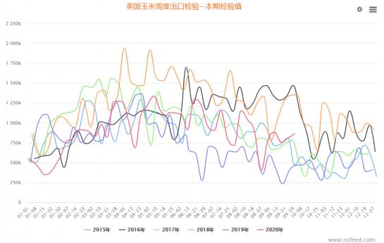 国内外玉米涨势齐头并进,10月份能否延续此格局?