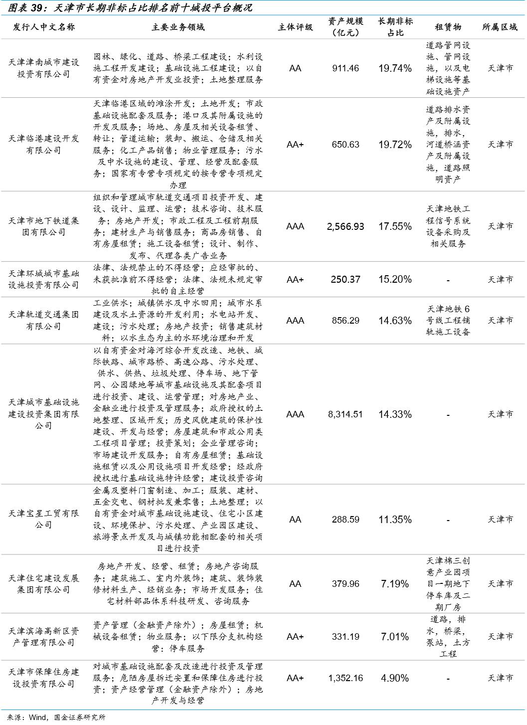 【国金研究】城投非标手册——华北篇