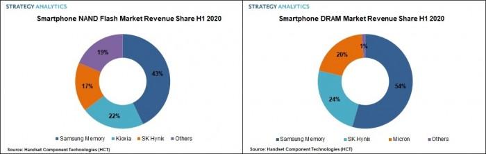 三星再登智能手机内存DRAM芯片市场榜首