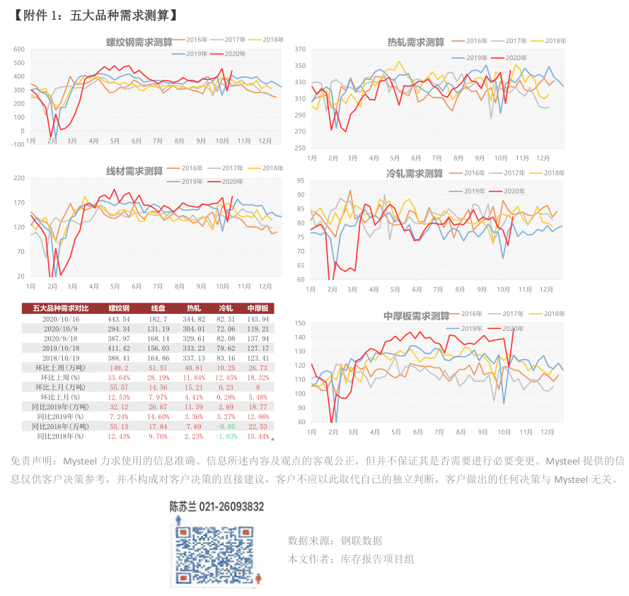 Mysteel:【聚焦钢铁产业数据】系列报告—五大品种钢材供库双降,整体消费创近四月新高