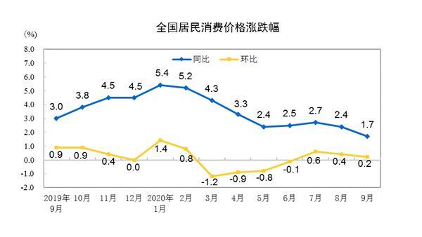 """猪肉涨幅大降!中国9月CPI时隔18个月重回""""1时代"""""""