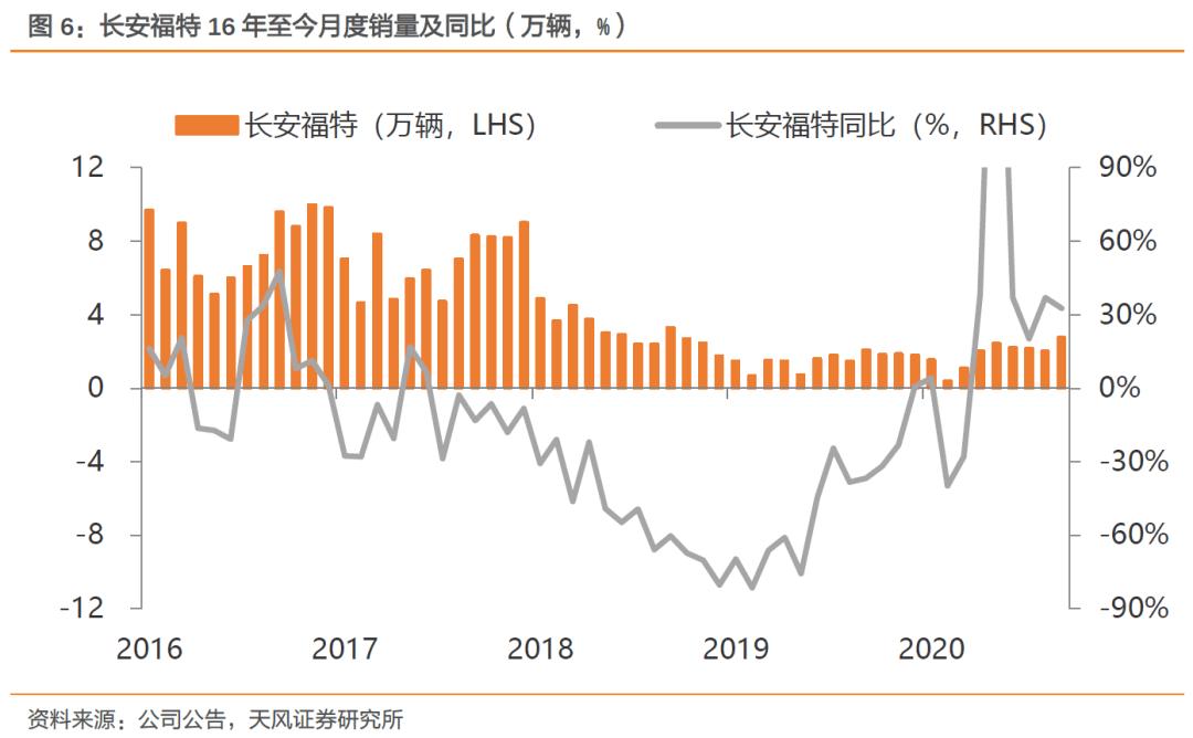 【天风汽车】长安汽车:三季报预告超市场预期