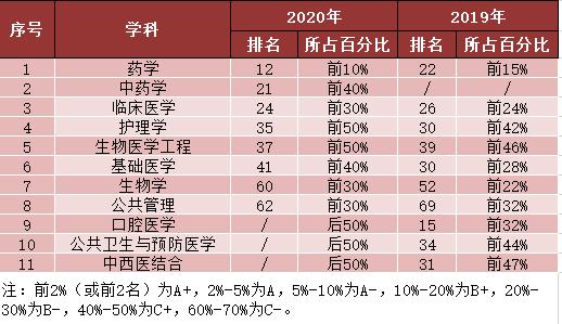 """温医大药学首次跻身软科""""中国最好学科排名""""前10%"""