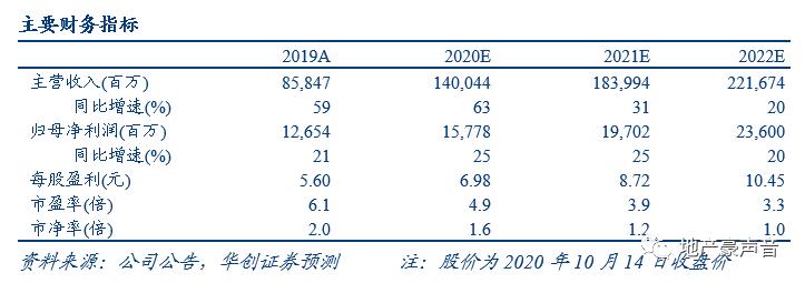 【华创地产•袁豪团队】新城控股9月销售点评:结转