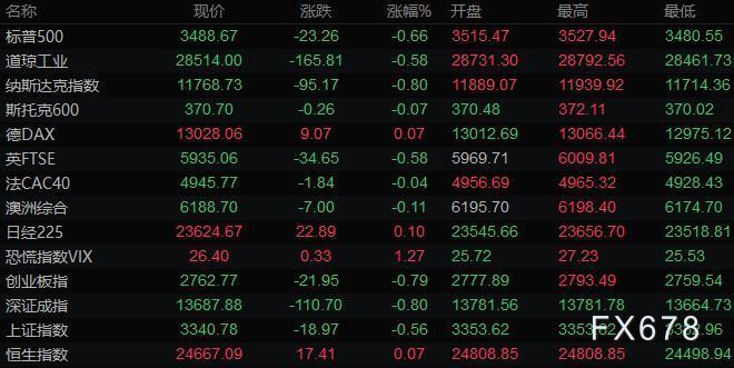 10月15日财经早餐:美元下滑英镑飙升300点,黄金收复1900关口,油价涨逾2%创本周新高