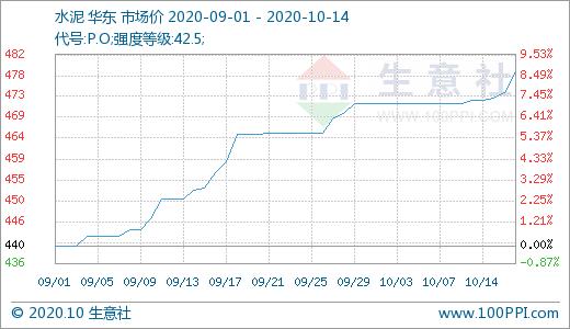生意社:需求较好 华东地区水泥行情以上涨为主