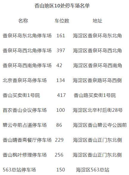 香山红叶观赏期来临 交管部门发布交通出行提示图片