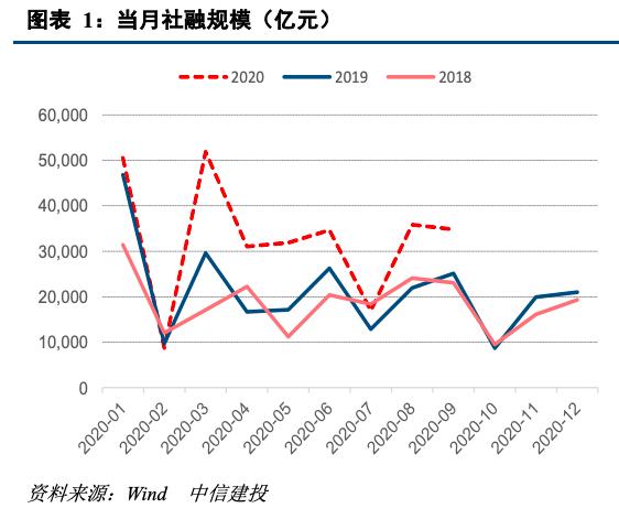 【中信建投 宏观】社融、M2双双加快,经济复苏动力增强 ——9月金融数据点评