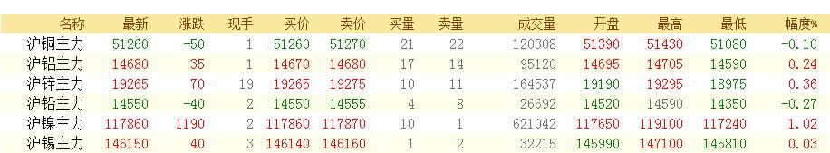 镍积极收涨1.02% 铜铅相对偏弱