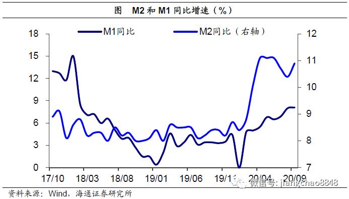 海通证券:中国经济复苏延续 货币进一步宽松可能性