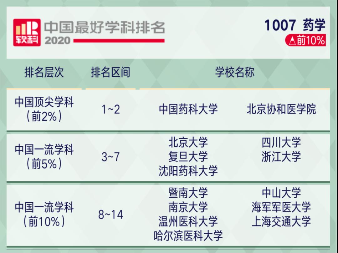 """温医大药学首次跻身软科""""中国最好学科排名""""前10%图片"""