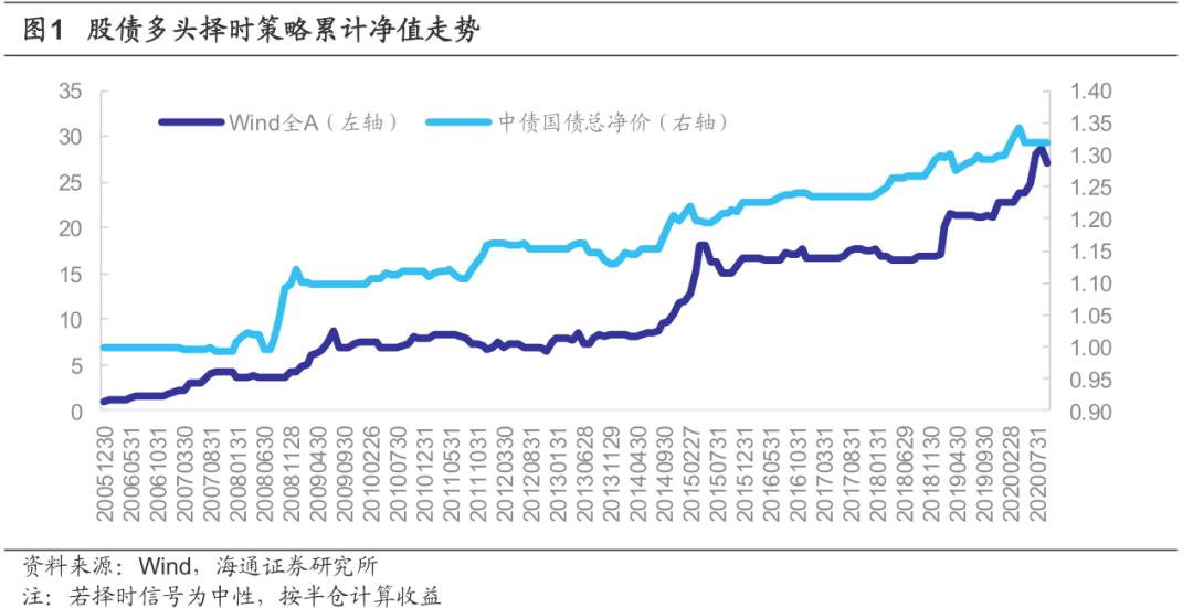 【海通金工】大类资产择时及行业月度观点(2020/10)