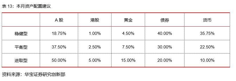 中美利差对国内债市的影响——量化择时与资产配置月报