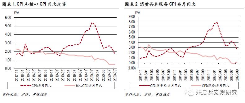 【中银宏观:9月通胀点评】关注服务价格回升