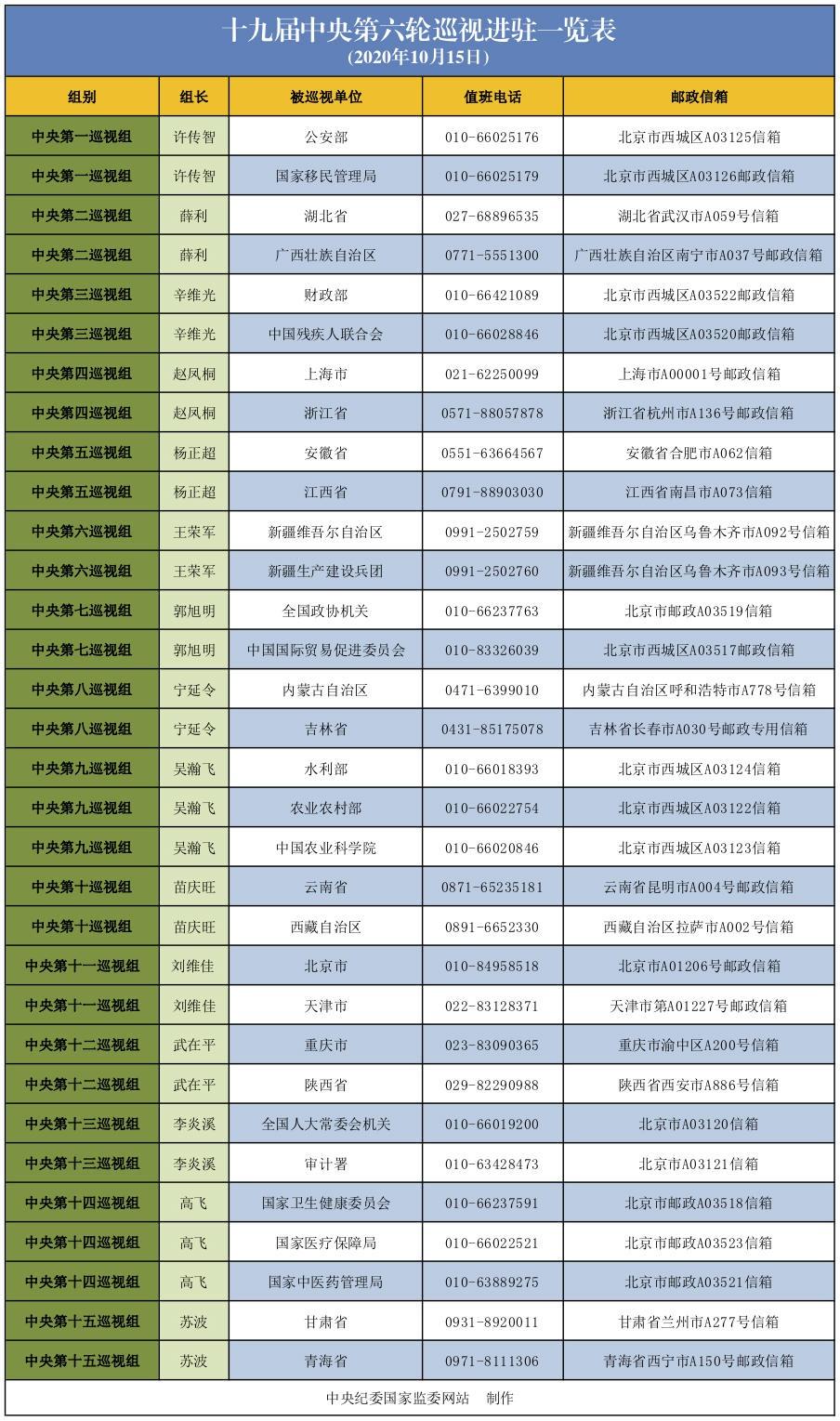 十九届中央第六轮巡视进驻一览表图片
