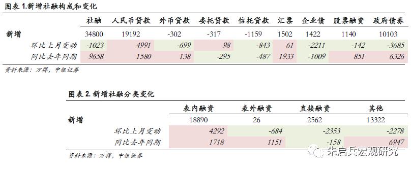 【中银宏观:9月金融数据点评】上调四季度经济增速