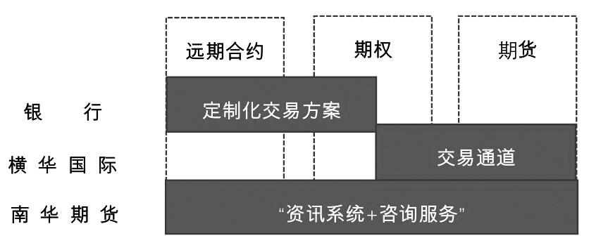 南华期货外汇风险管理系统助力企业双循环
