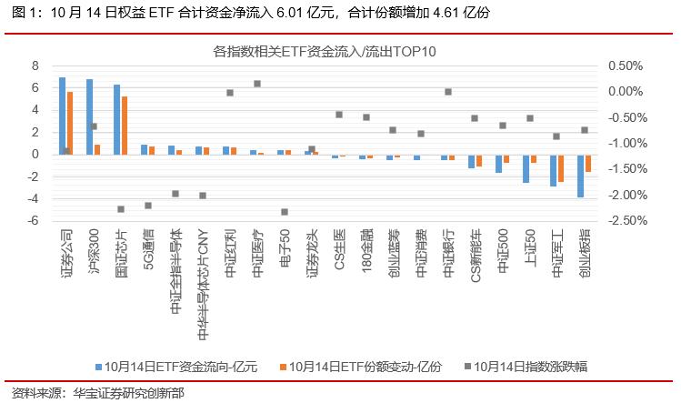 ETP日报(20201015):权益ETP跌多涨少,周期类ETP上涨—