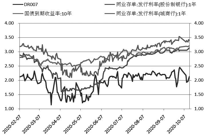 四季度影响期债走势的关键因素是流动性