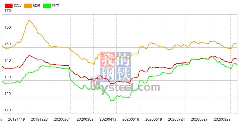 钢坯跌破3400,15日钢材指数(Myspic)跌幅扩大