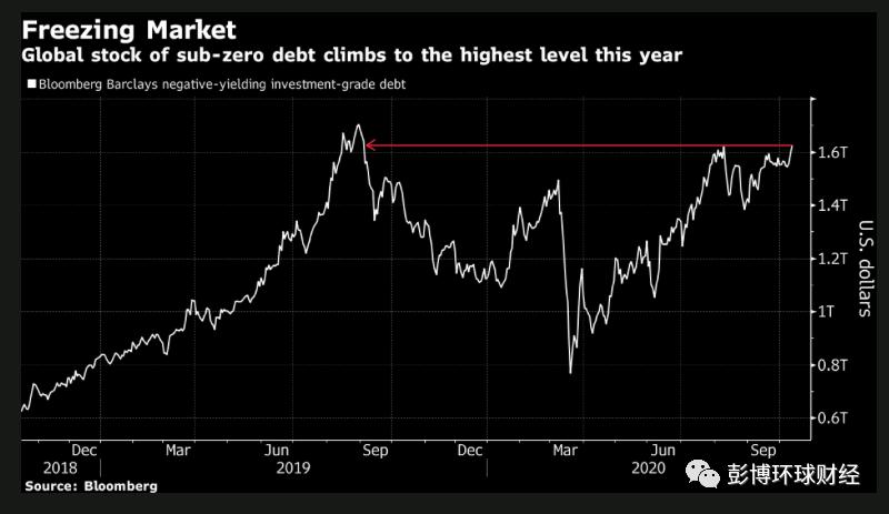 全球央行QE狂潮下 负收益率债券总值升至逾一年最高水平