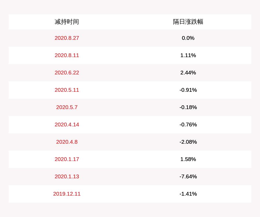 福能东方:股东雷万春减持约678万股,减持计划时间已过半