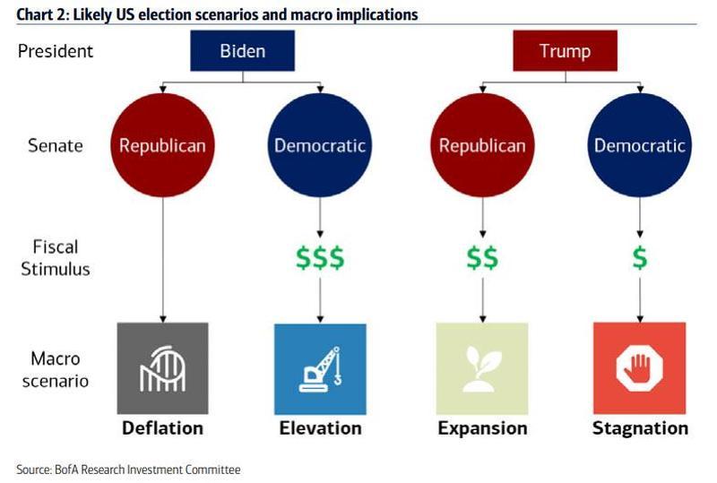 重磅干货!美国大选的四种前景:对市场有何影响?如何交易?
