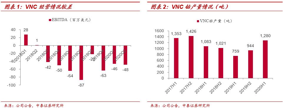 【Cobalt20|中泰有色】Vale:计划2021年关停VNC矿山,供需结构进一步趋紧