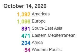 世卫组织:全球新冠肺炎确诊病例超过3800万例