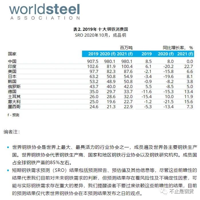 全球钢铁需求预测:中国今年增8%明年持平,国外今年降13.3%明年增9.4%