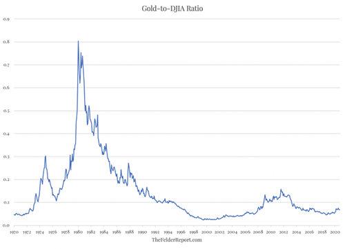 大多头来了!策略师:黄金仍被低估 金价或有望翻一