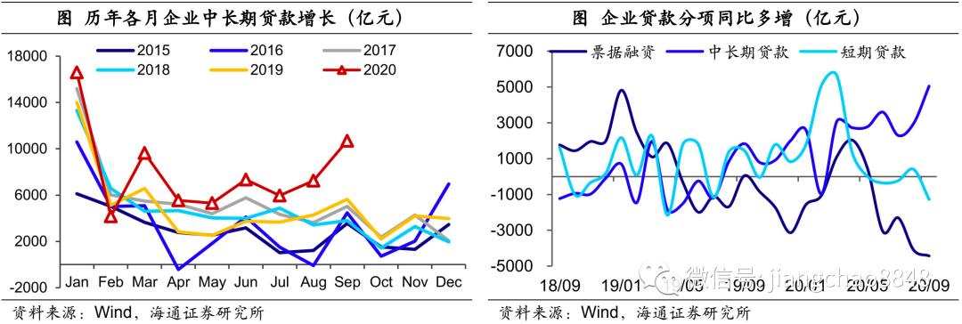 社融再超预期,经济复苏延续——9月金融数据点评