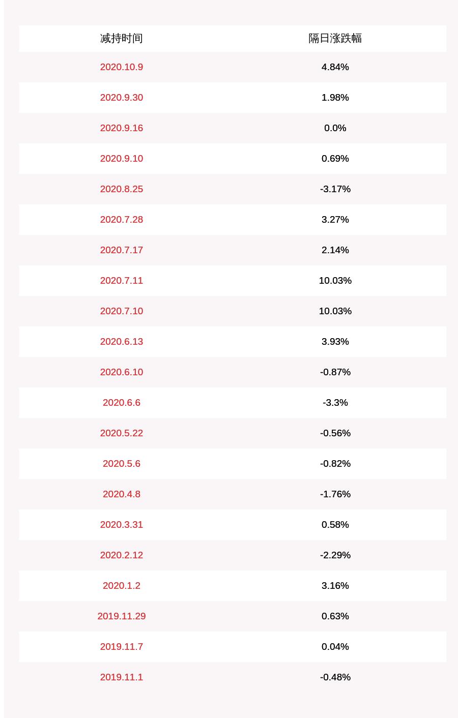 易尚展示:向开兵减持约44万股 不再是持股5%以上股东