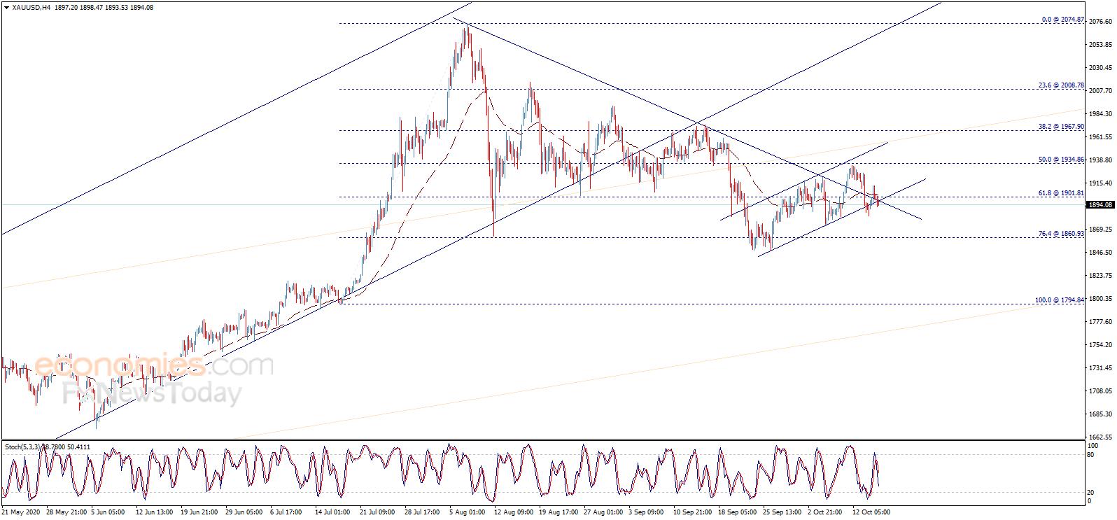 若攻克这一水平、金价有望大涨 欧元、英镑交易分析