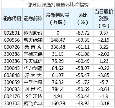 微光股份等股遭陆股通减仓超30%