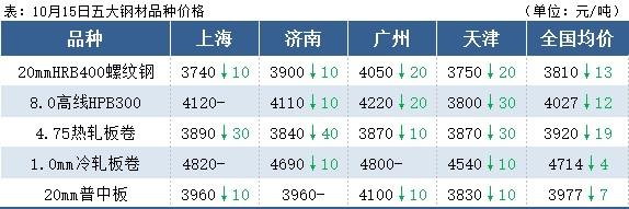 钢材总库存大降136万吨,钢价下跌空间有限