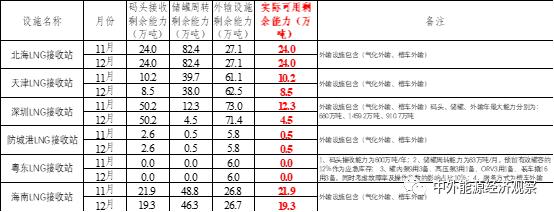 白俊:今年最后两个月LNG接收站的窗口机会在哪里?