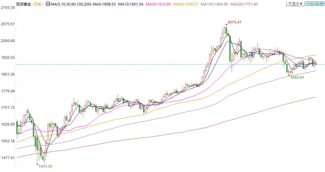 金银T+D有所分化!美元创一周新高 投资者须警惕三大风险