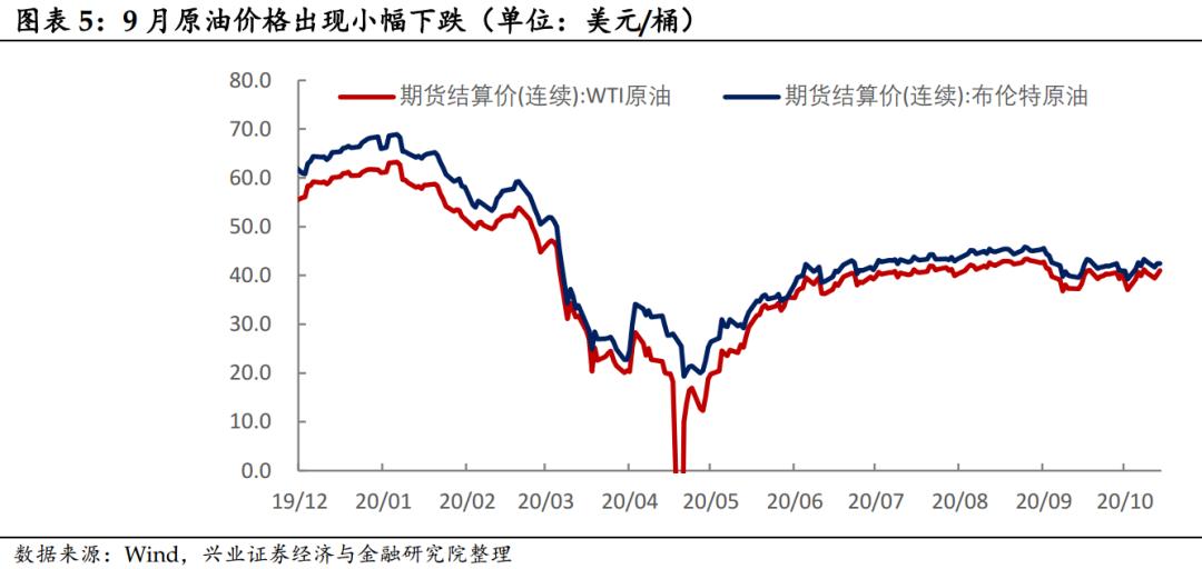 【兴证固收.利率】PPI同比走弱或只是暂时扰动——9月通胀数据点评