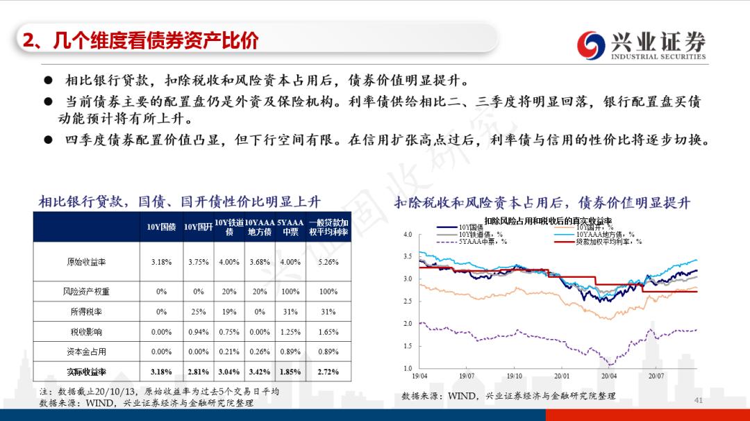 【兴证固收.利率】经济韧性延续期,债市防守反击时——4季度债券市场展望