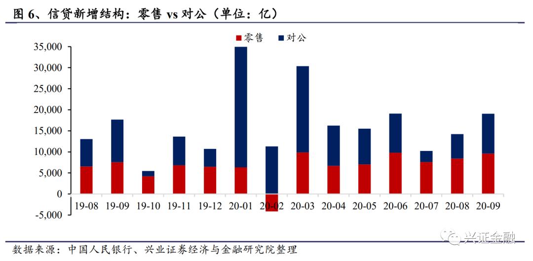 【兴证金融】多分项各自发力,社融持续高增——2020年9月金融数据点评
