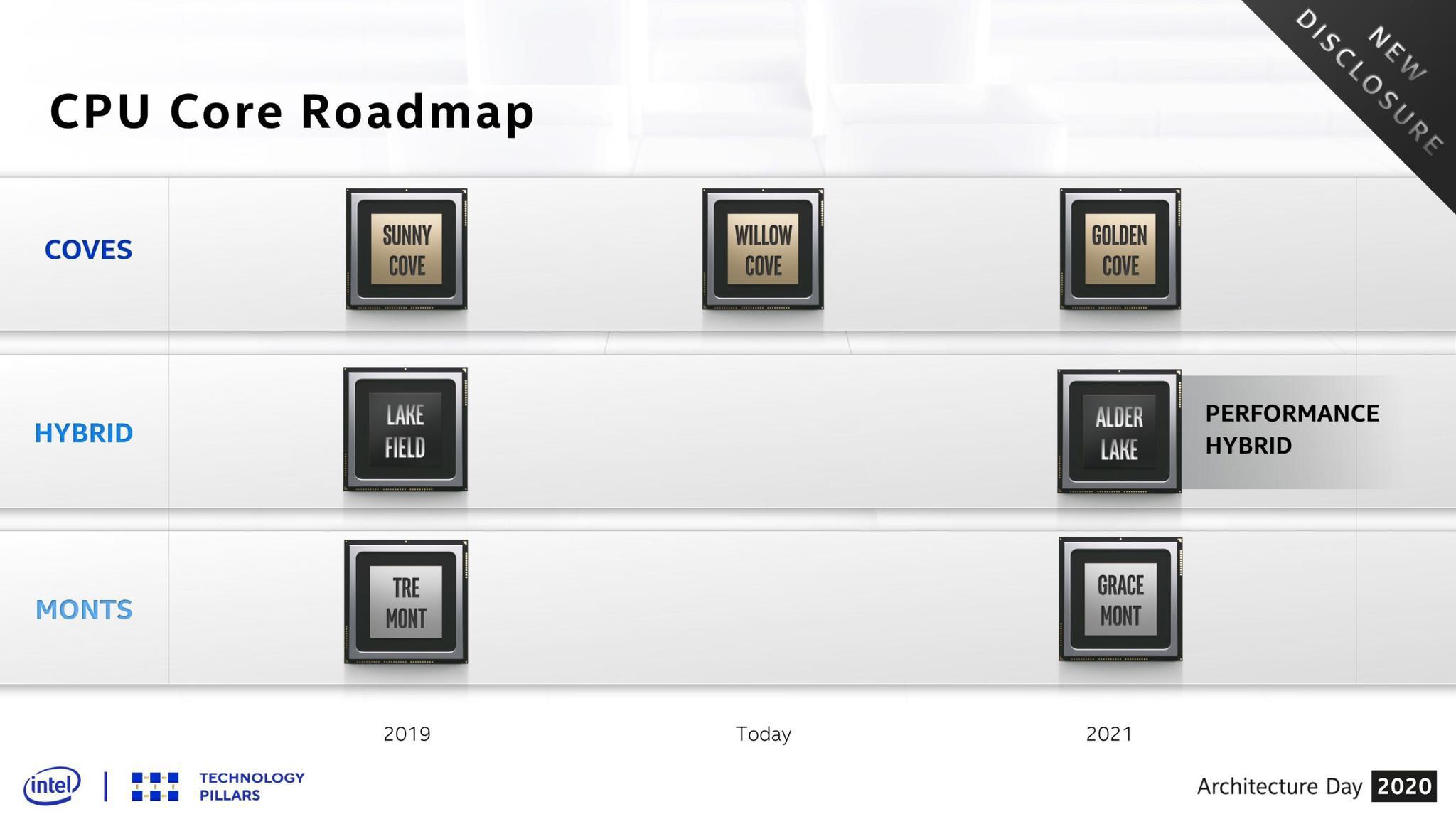 英特尔第12代Alder Lake-S CPU示意图曝光