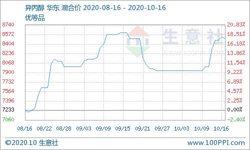 生意社:涨幅大于跌幅 本周异丙醇先涨后跌(10.12-10.16)