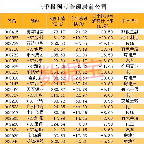 最新业绩排雷名单出炉 渤海租赁最惨巨亏30亿