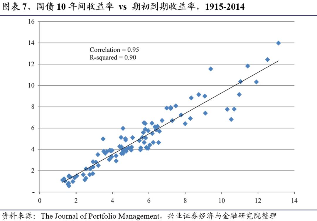 重温奥卡姆剃刀:合理估计资产长期收益