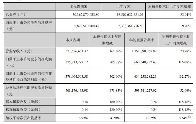 净利大增近120%:首份上市券商三季报出炉 还有4家预喜